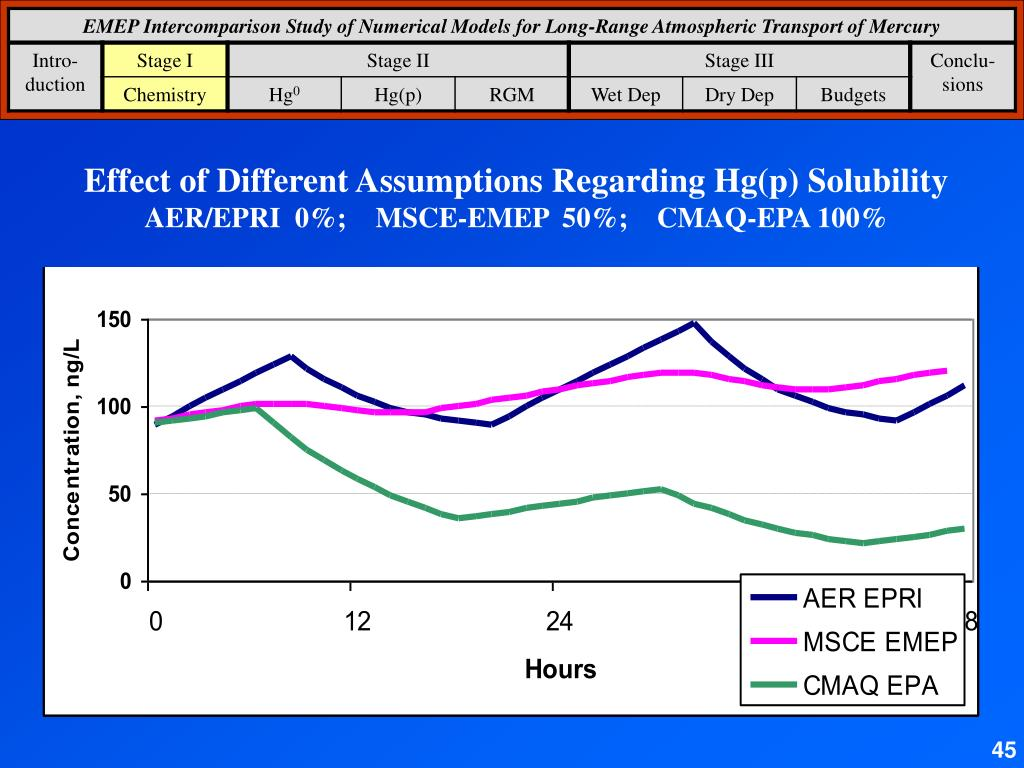 Effect of Different Assumptions Regarding Hg(p) Solubility