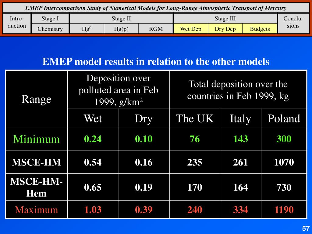 EMEP model results in relation to the other models