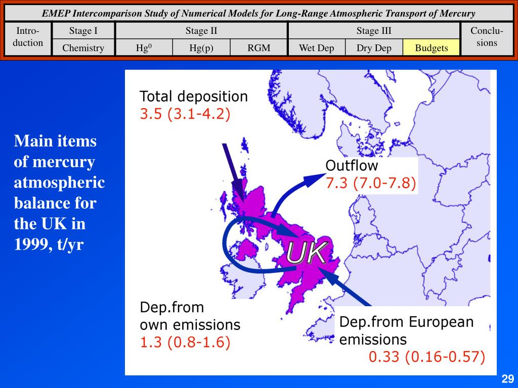 Main items of mercury atmospheric balance for the UK in 1999, t/yr