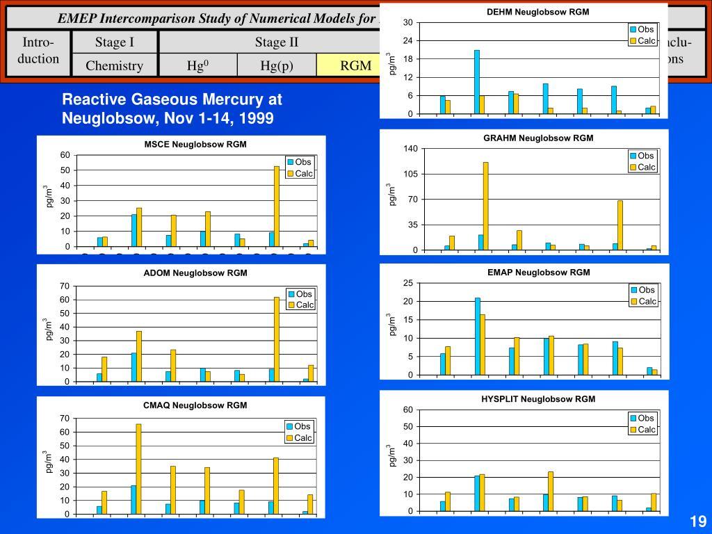 EMEP Intercomparison Study of Numerical Models for Long-Range Atmospheric Transport of Mercury