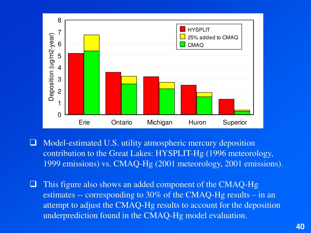 Model-estimated U.S. utility atmospheric mercury deposition contribution to the Great Lakes: HYSPLIT-Hg (1996 meteorology, 1999 emissions) vs. CMAQ-Hg (2001 meteorology, 2001 emissions).