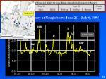 total gaseous mercury at neuglobsow june 26 july 6 1995