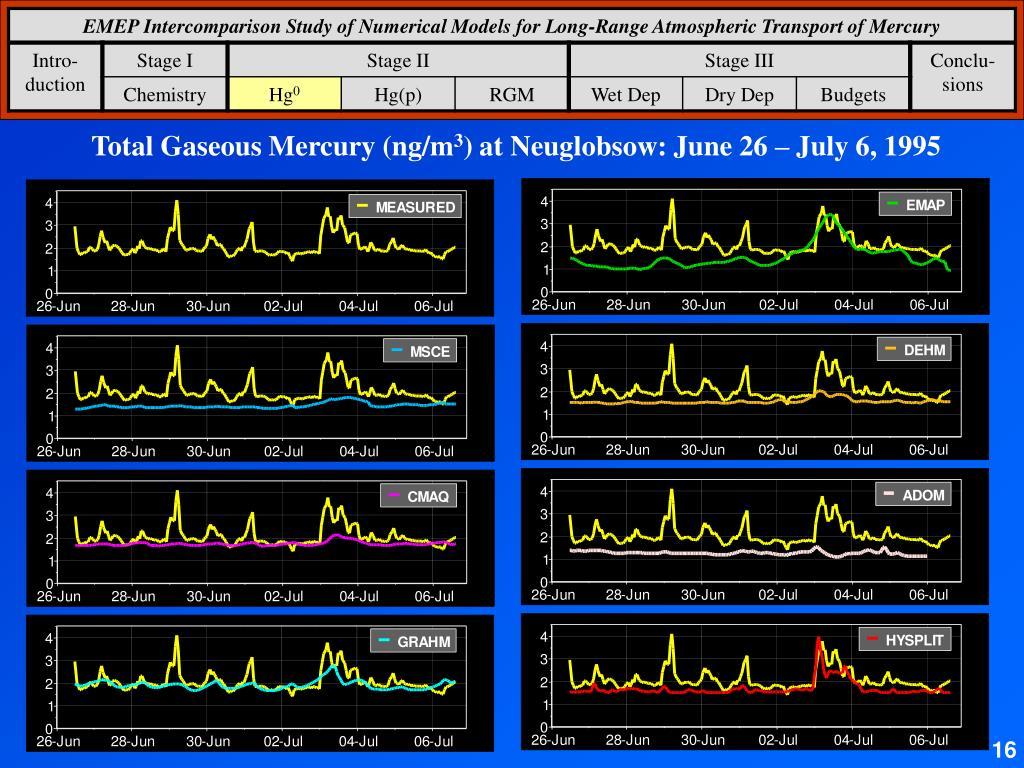 Total Gaseous Mercury (ng/m