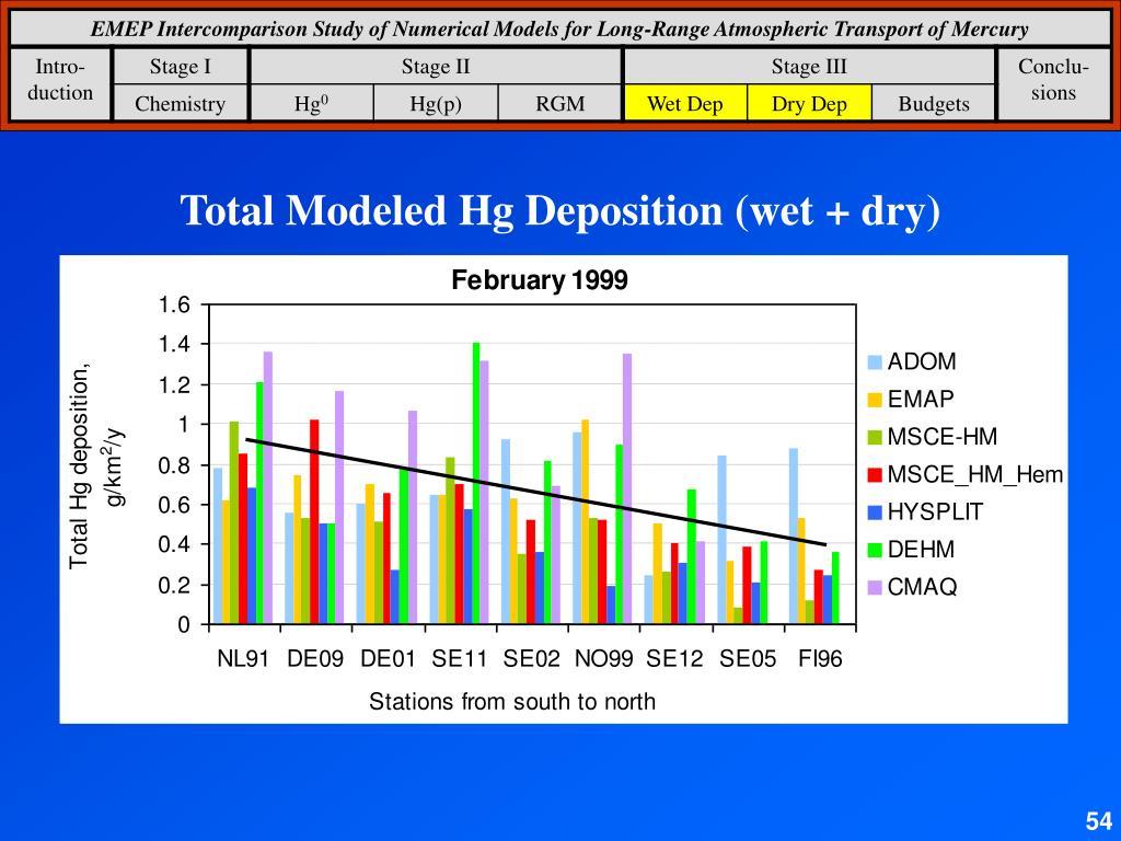Total Modeled Hg Deposition (wet + dry)