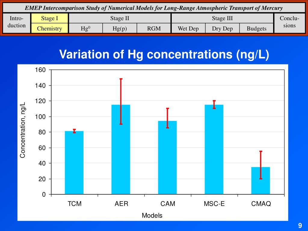 Variation of Hg concentrations (ng/L)