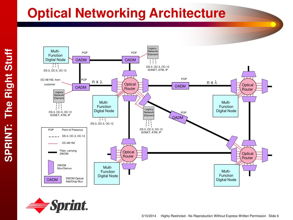 Optical Networking Architecture