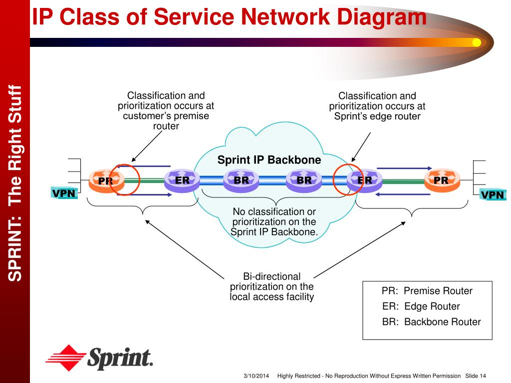 IP Class of Service Network Diagram