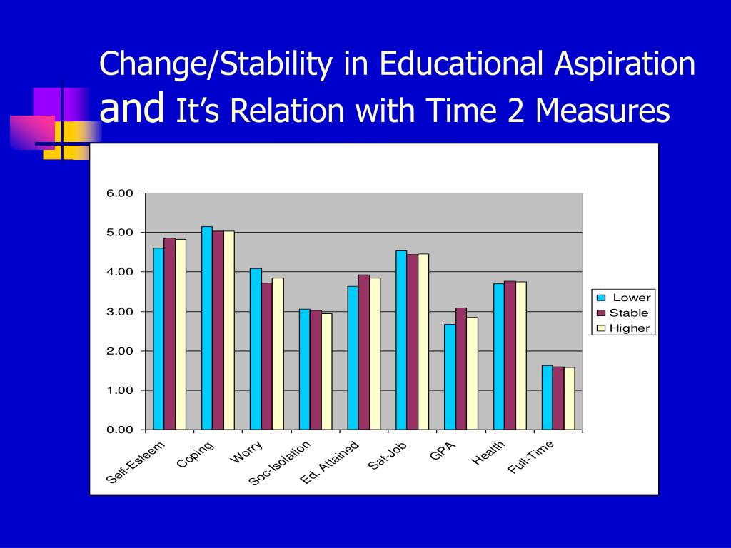 Change/Stability in Educational Aspiration