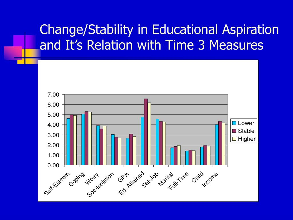 Change/Stability in Educational Aspiration and It's Relation with Time 3 Measures