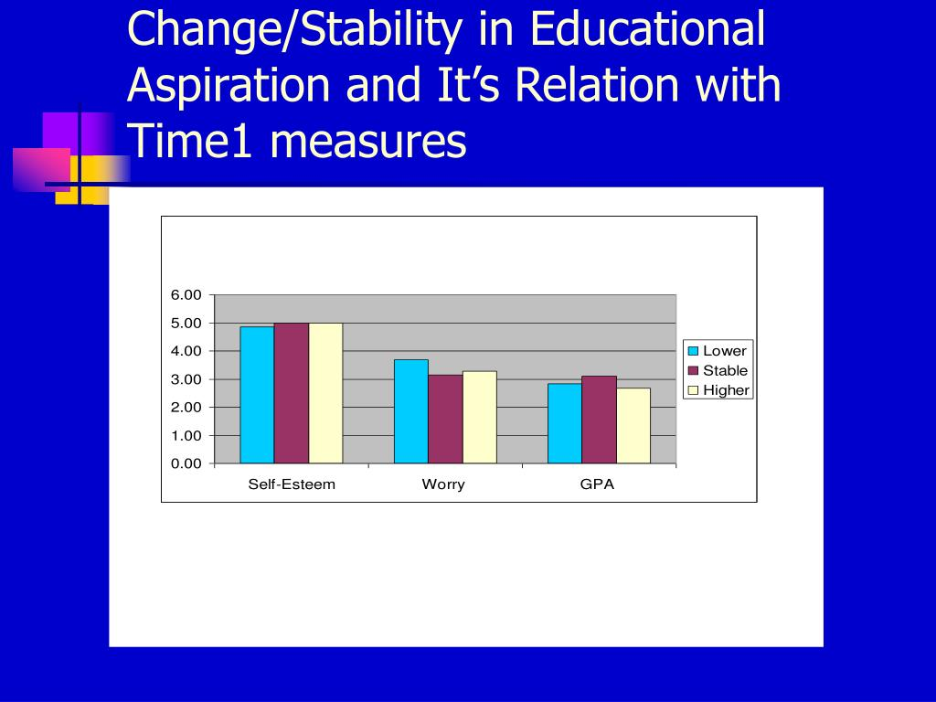 Change/Stability in Educational Aspiration and It's Relation with   Time1 measures