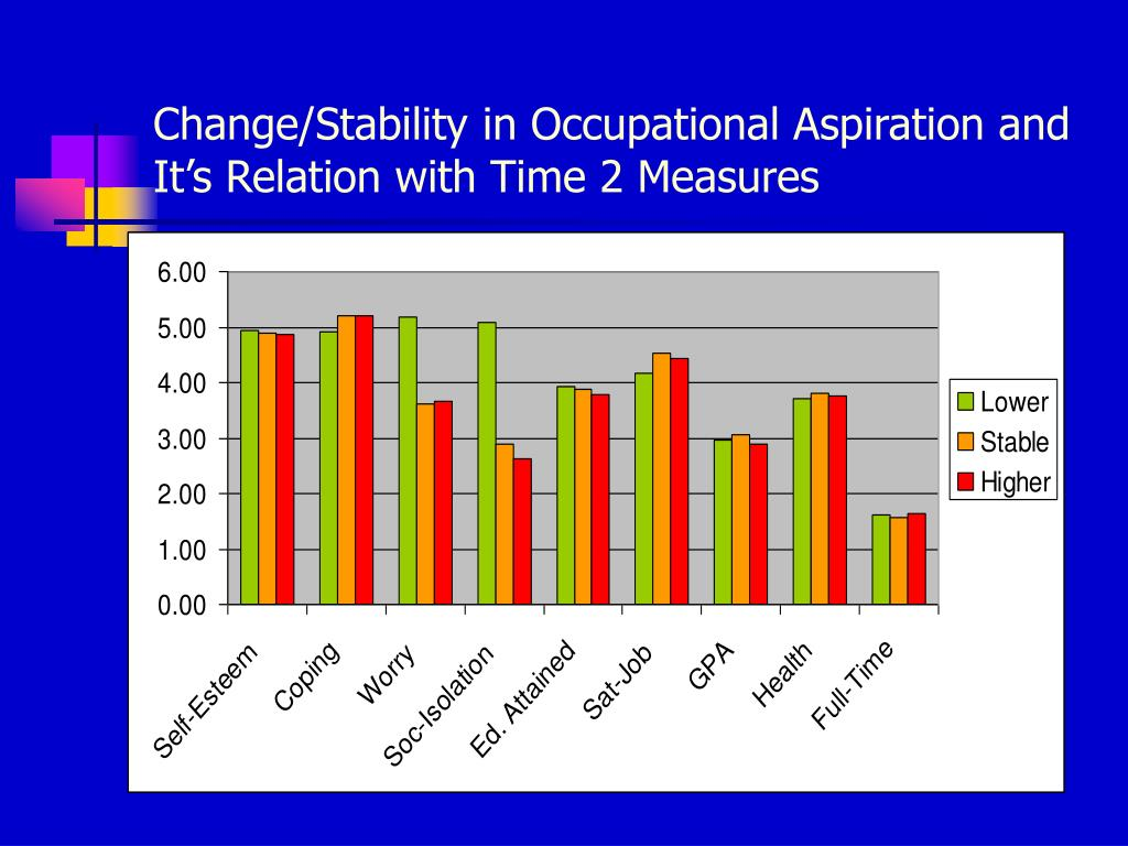 Change/Stability in Occupational Aspiration and It's Relation with Time 2 Measures