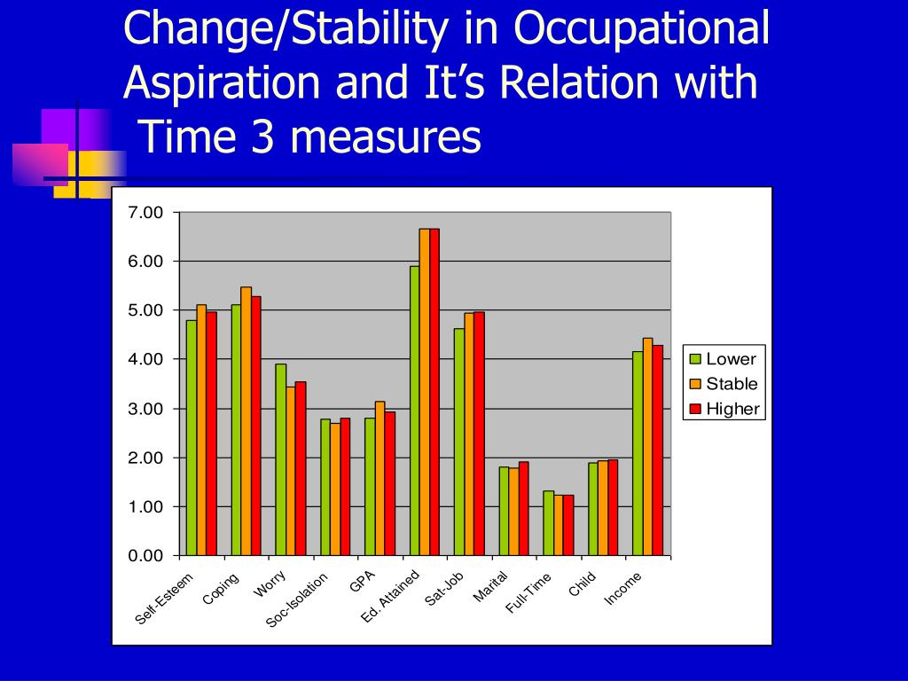 Change/Stability in Occupational Aspiration and It's Relation with