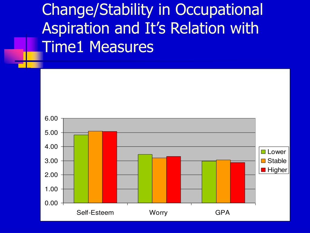 Change/Stability in Occupational Aspiration and It's Relation with Time1 Measures