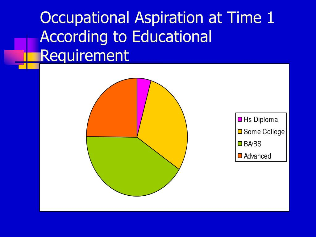 Occupational Aspiration at Time 1 According to Educational Requirement