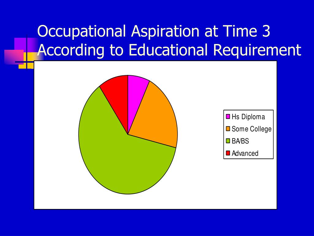 Occupational Aspiration at Time 3 According to Educational Requirement
