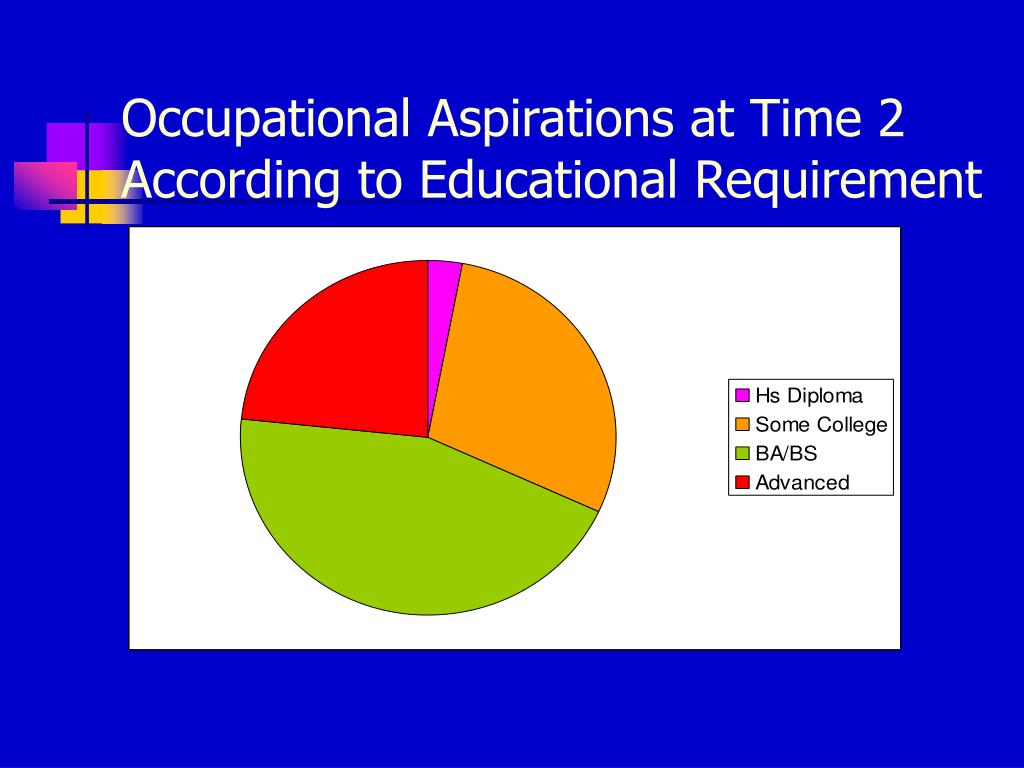 Occupational Aspirations at Time 2 According to Educational Requirement