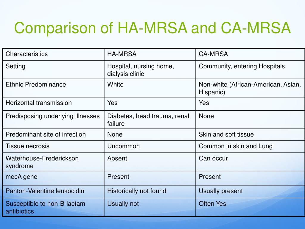 Comparison of HA-MRSA and CA-MRSA