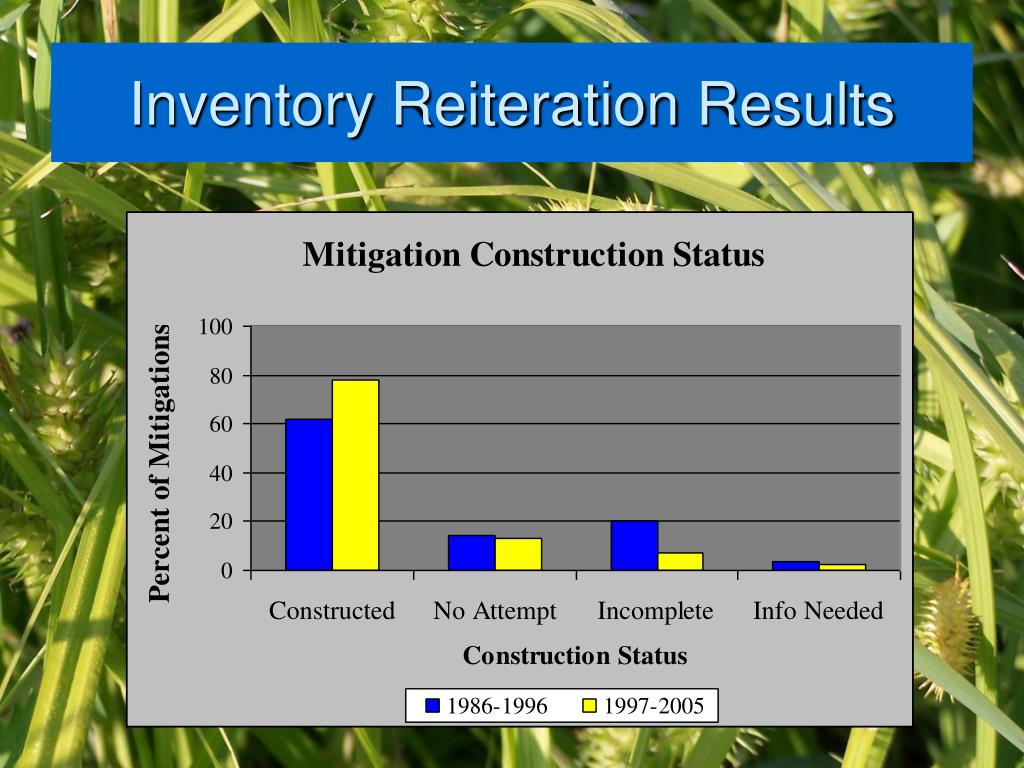 Inventory Reiteration Results
