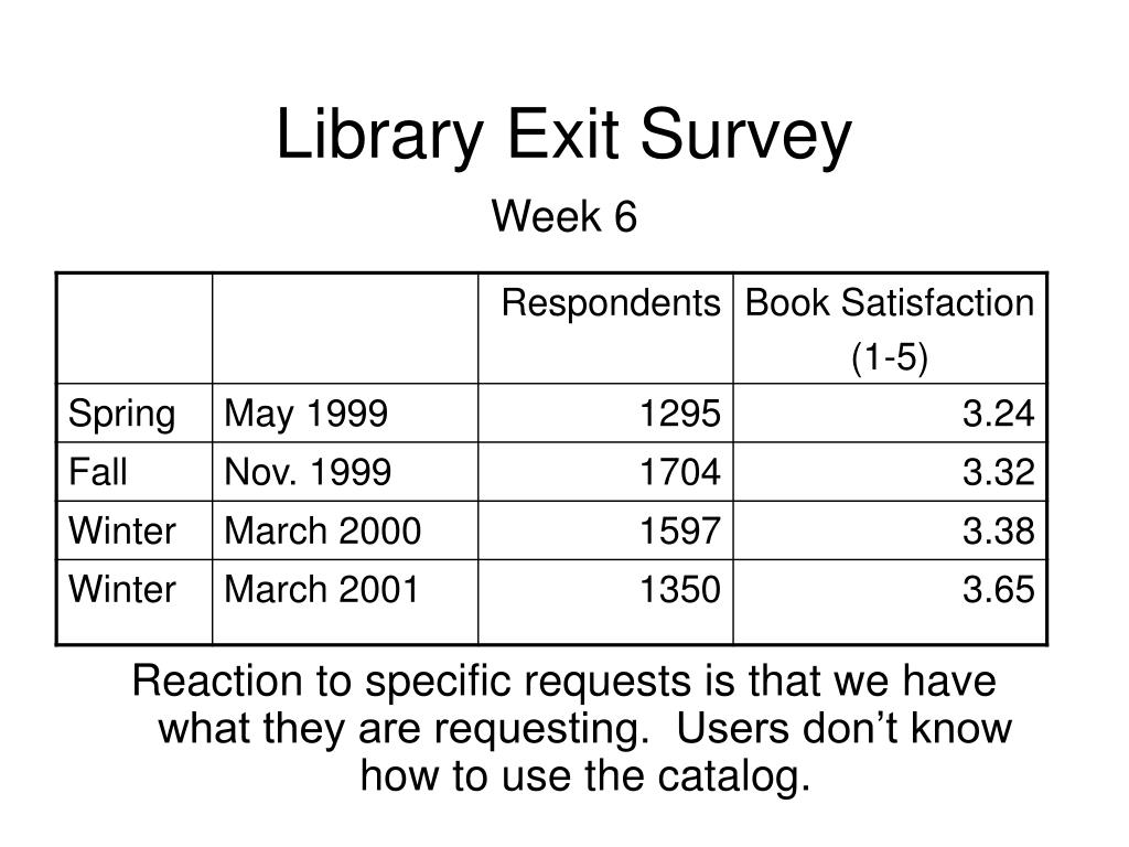 Library Exit Survey