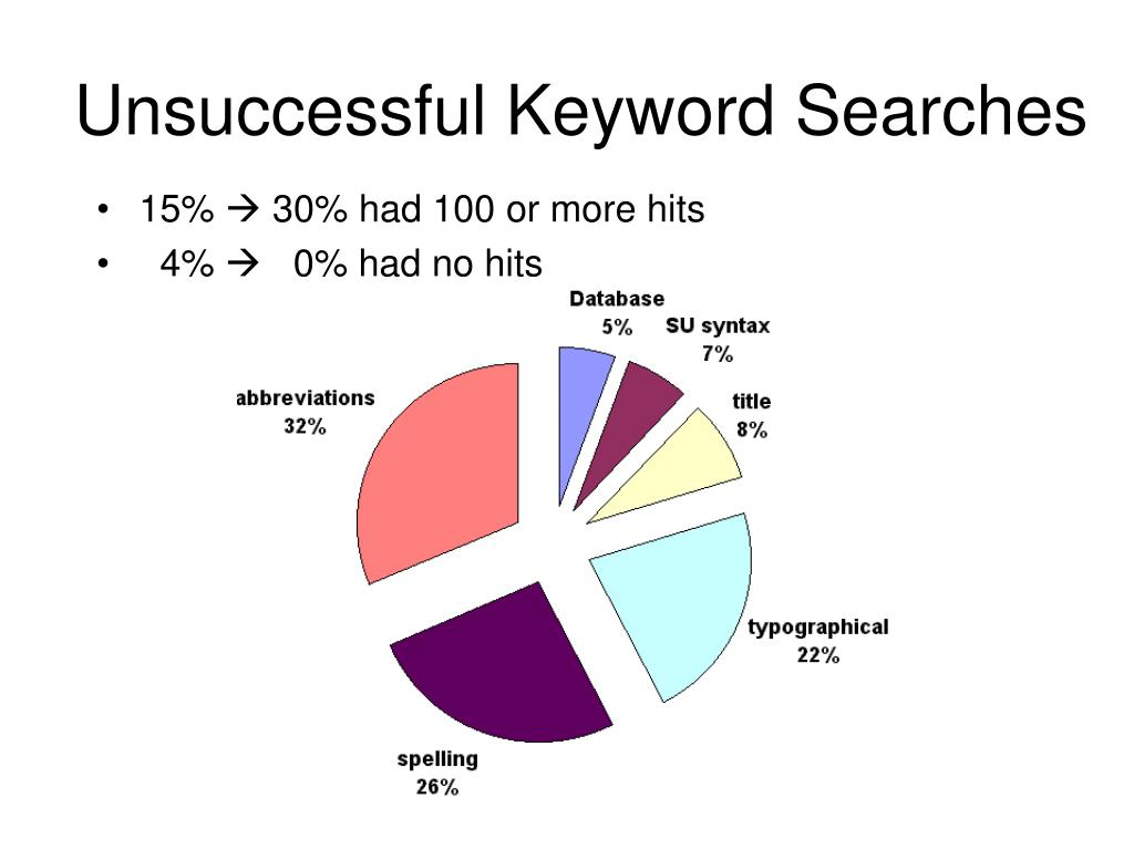 Unsuccessful Keyword Searches