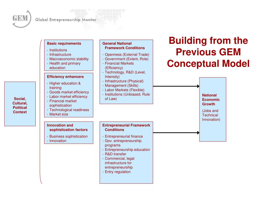 Building from the Previous GEM Conceptual Model