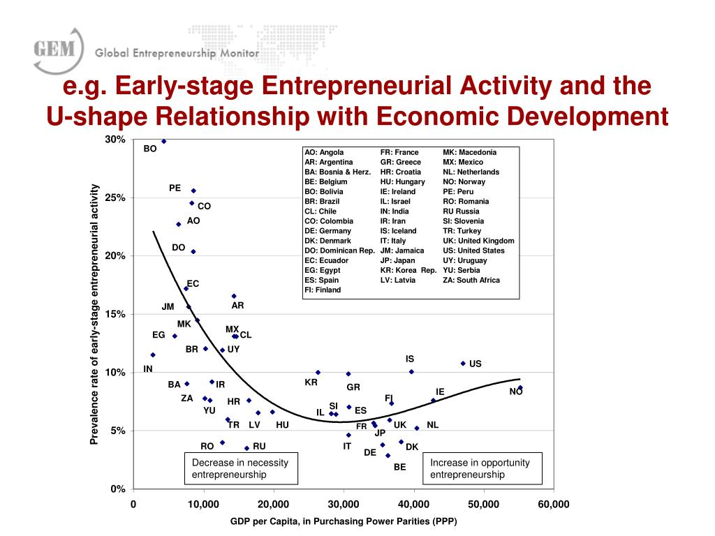 e.g. Early-stage Entrepreneurial Activity and the