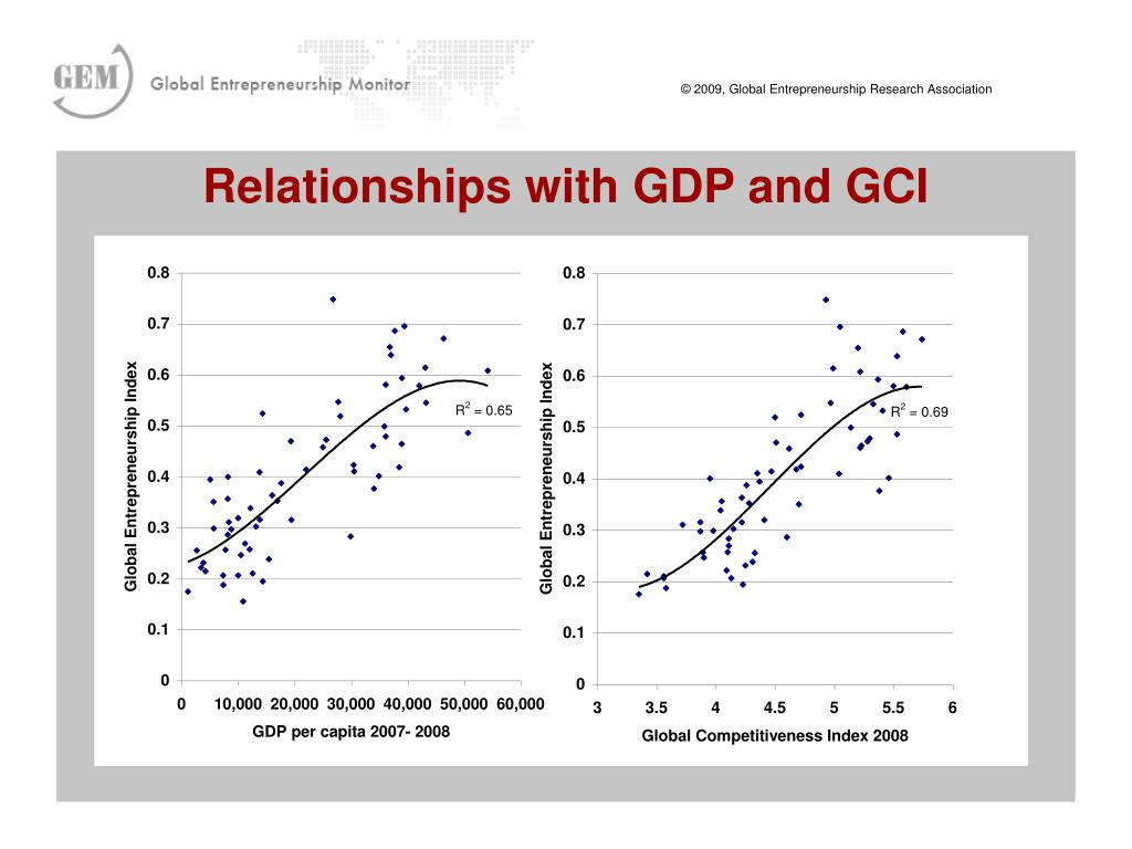 Relationships with GDP and GCI