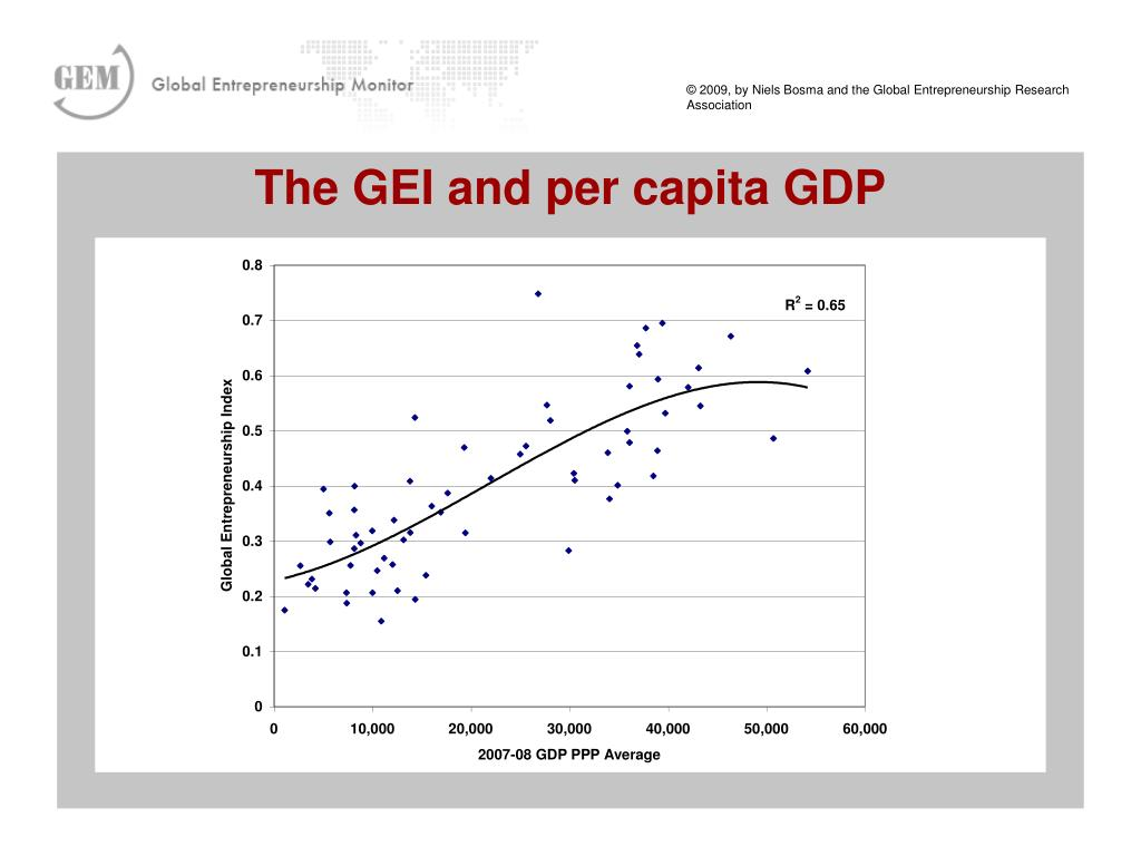 The GEI and per capita GDP