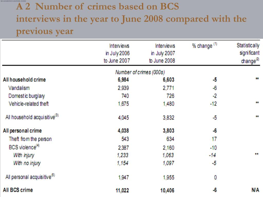 A 2  Number of crimes based on BCS