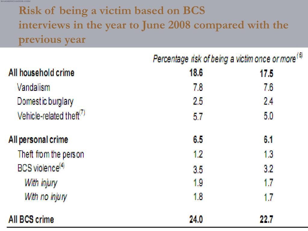 Risk of being a victim based on BCS