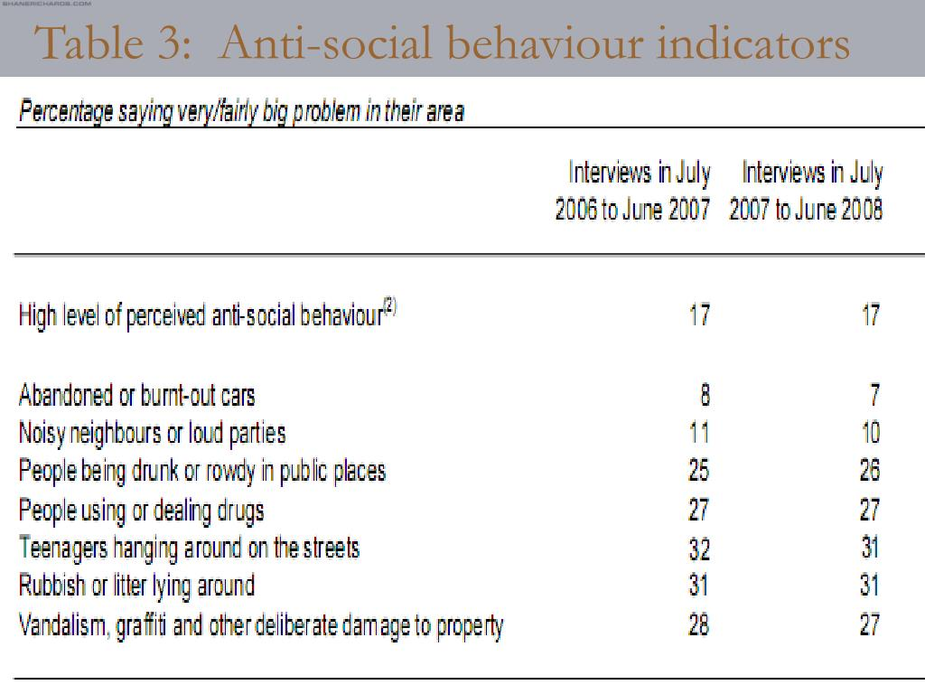 Table 3:  Anti-social behaviour indicators