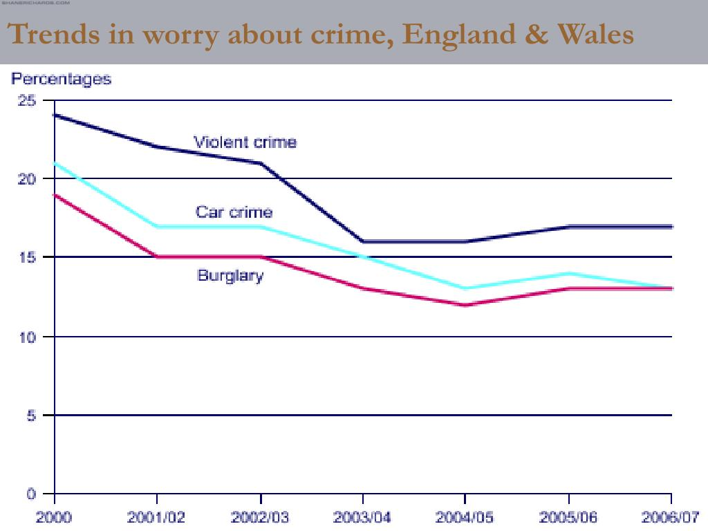 Trends in worry about crime, England & Wales