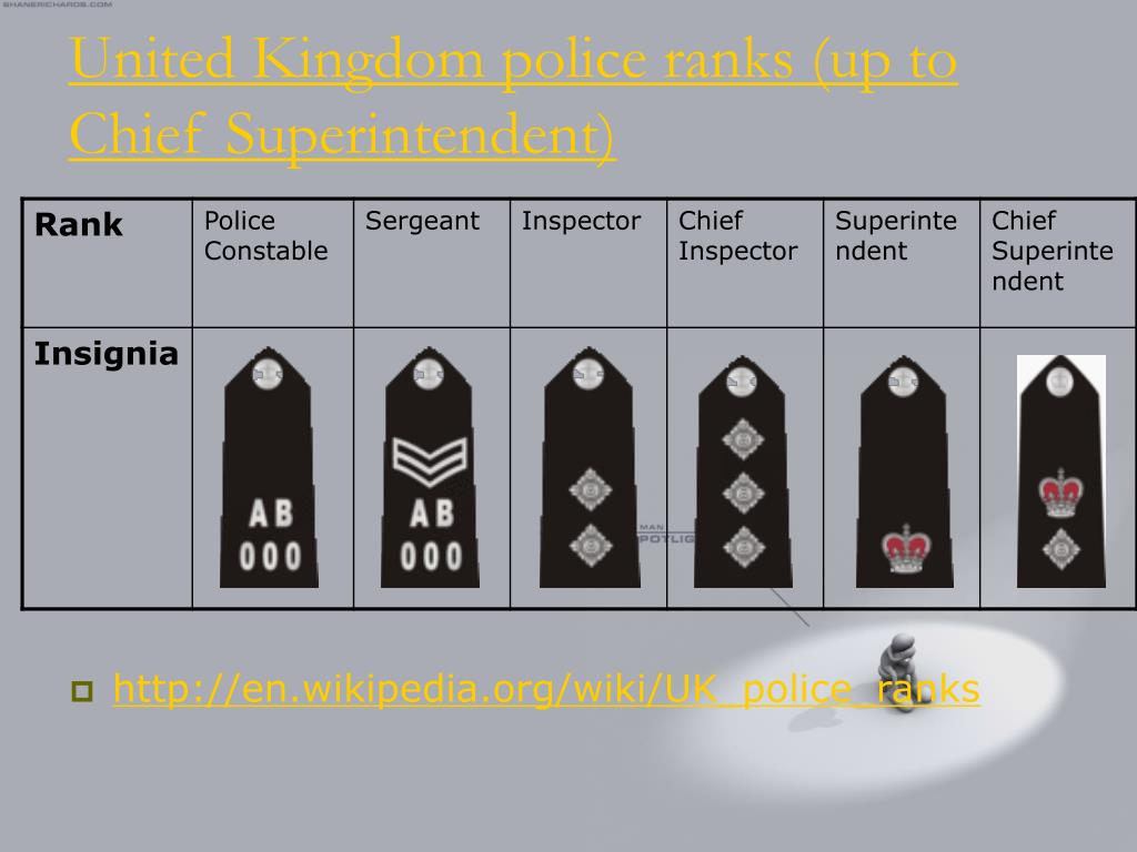 United Kingdom police ranks (up to Chief Superintendent)