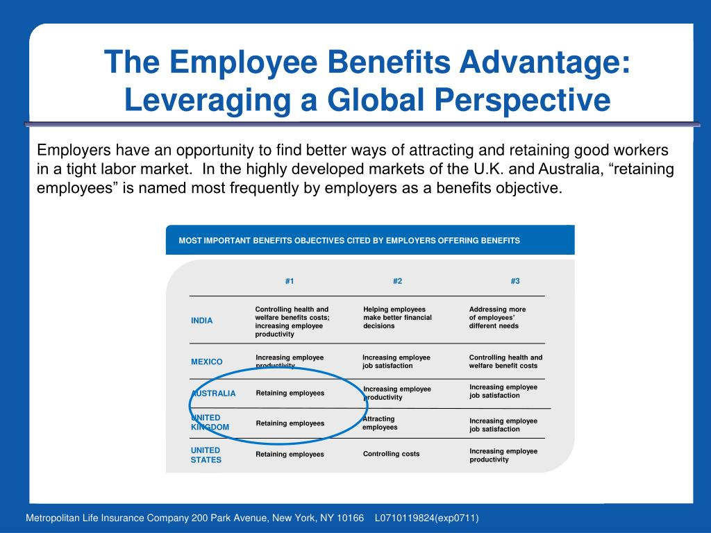 MOST IMPORTANT BENEFITS OBJECTIVES CITED BY EMPLOYERS OFFERING BENEFITS