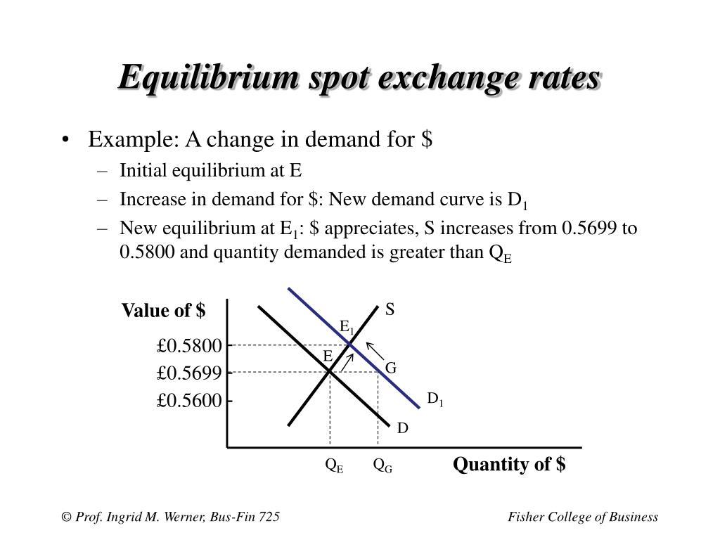 Equilibrium spot exchange rates