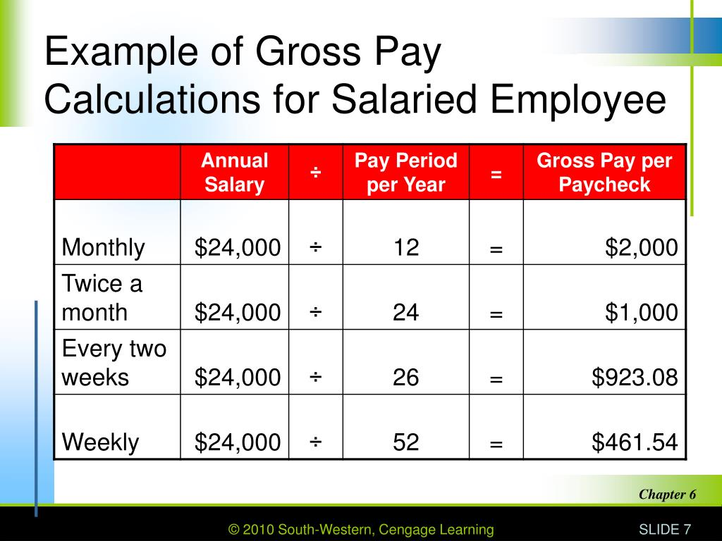Example of Gross Pay