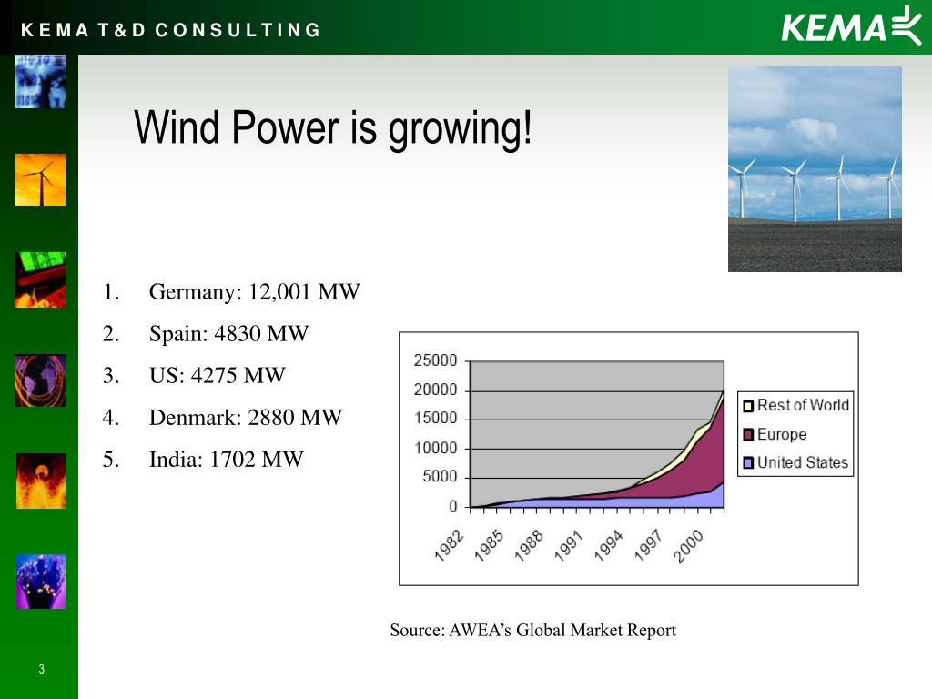 Wind Power is growing!