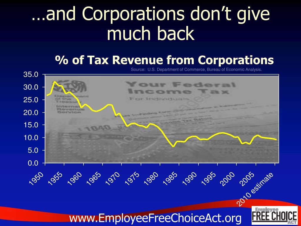 …and Corporations don't give much back