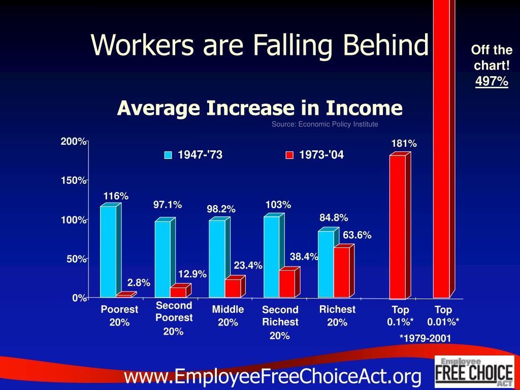 Workers are Falling Behind