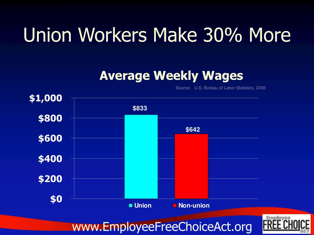 Union Workers Make 30% More