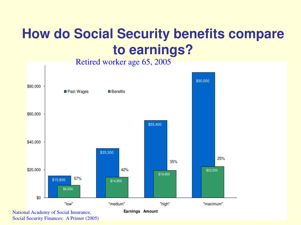 How do Social Security benefits compare to earnings?