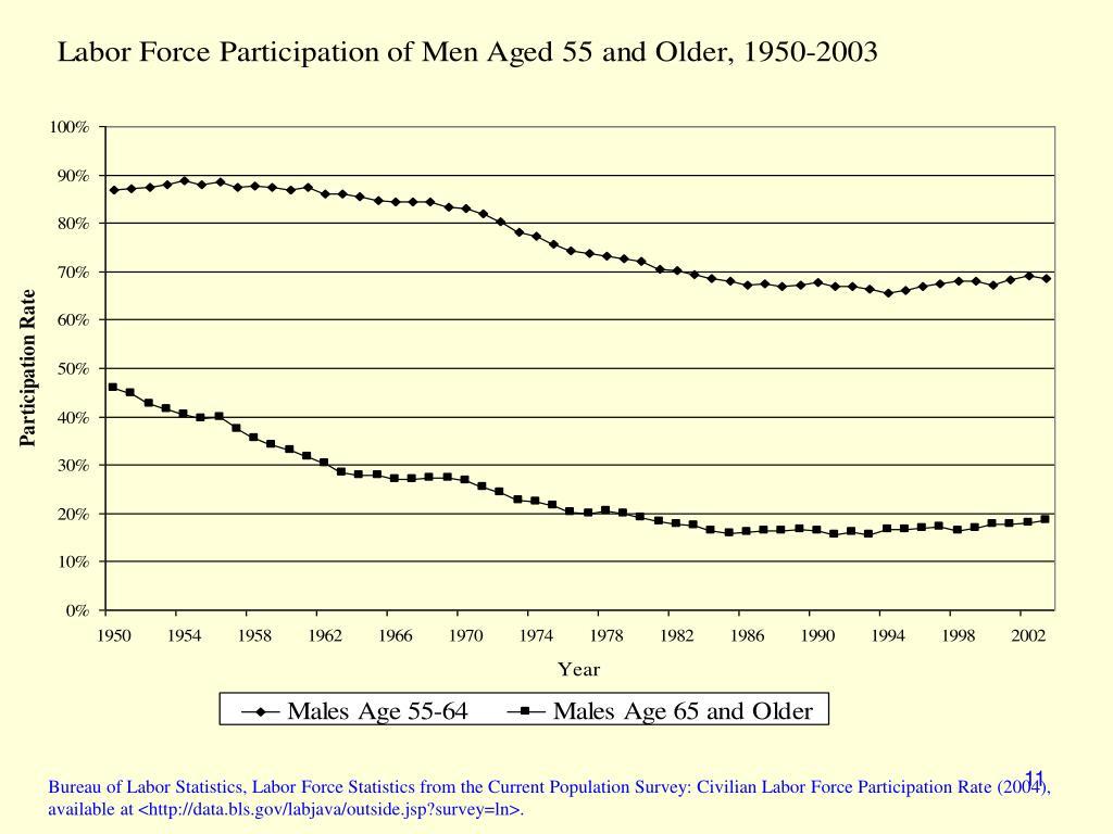 Bureau of Labor Statistics, Labor Force Statistics from the Current Population Survey: Civilian Labor Force Participation Rate (2004),