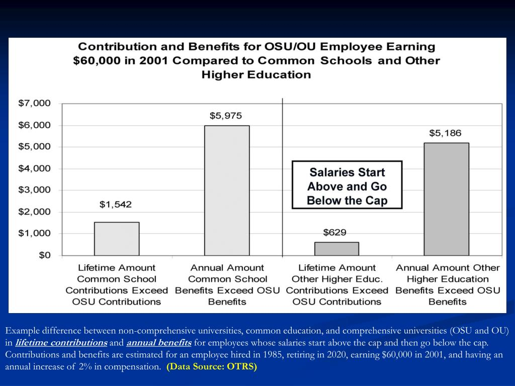 Example difference between non-comprehensive universities, common education, and comprehensive universities (OSU and OU) in