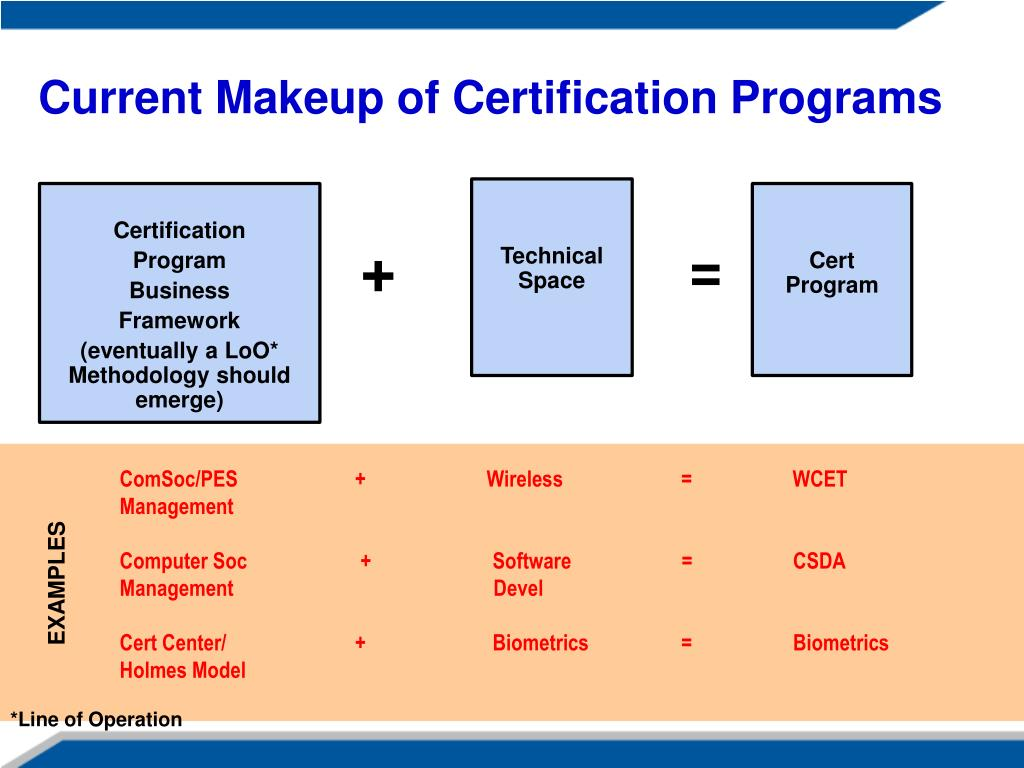 Current Makeup of Certification Programs