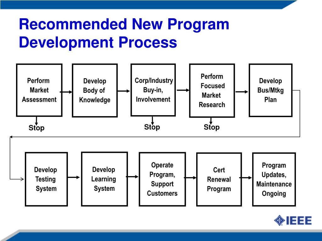 Recommended New Program Development Process