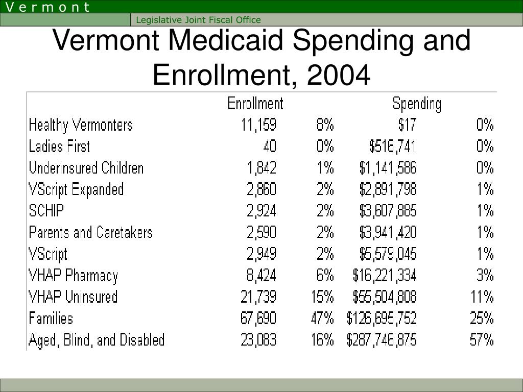 Vermont Medicaid Spending and Enrollment, 2004