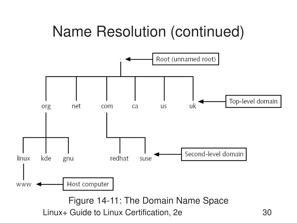 Name Resolution (continued)