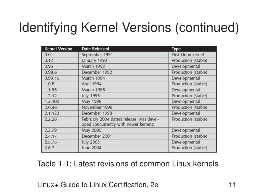 Identifying Kernel Versions (continued)