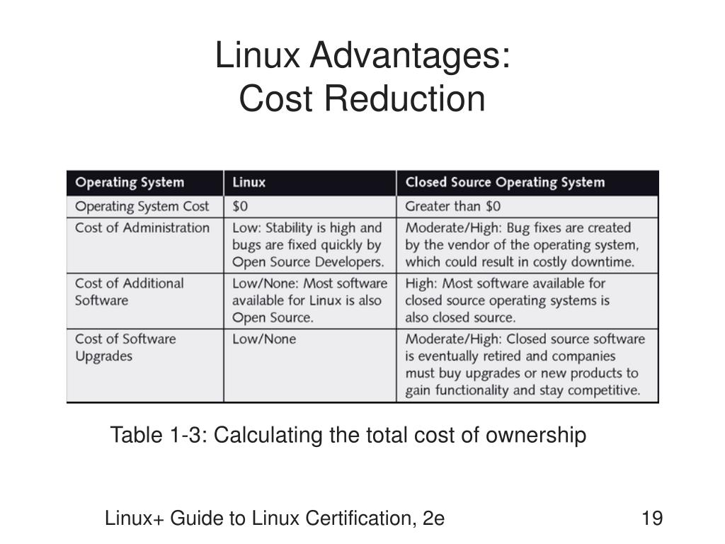 Linux Advantages:
