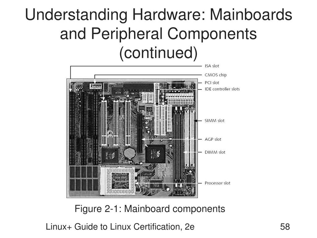 Understanding Hardware: Mainboards and Peripheral Components (continued)